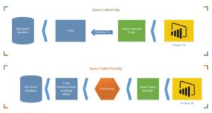 Query Folding um aumento de performance para o Power Query