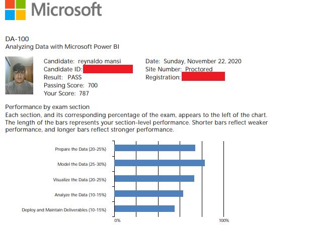 Resultado do meu exame para o exame DA-100
